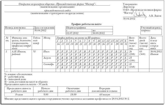 Трудовой договор вахтовым методом - образец