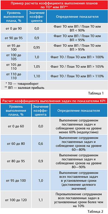 Учет труда и заработной платы в аптеке