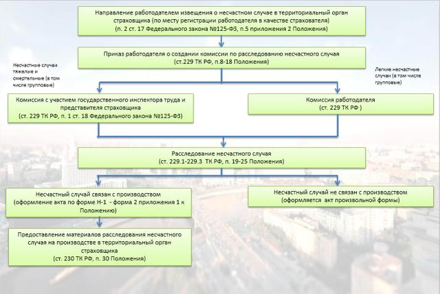 Расследование и учет несчастных случаев на производстве и профессиональных заболеваний