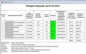 Резервы отпусков в бюджетном учреждении