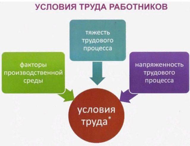 Условия труда на рабочем месте в трудовом договоре как прописать