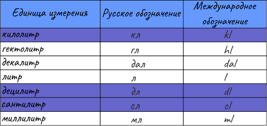 Сокращение единиц измерения