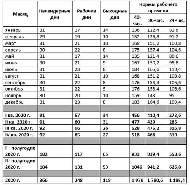 Сколько должен работать человек по трудовому кодексу