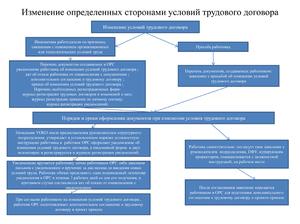 Изменение трудового договора тк РФ